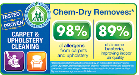 Saratoga Chem-Dry removes 98% of allergens from carpet and upholstery in Saratoga Springs NY and 89% of airborne bacteria in Saratoga NY